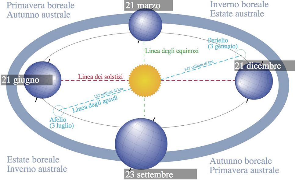 Solstizi ed equinozi - fonte www.ilpost.it
