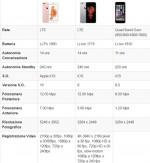 Da iPhone 6 ad iPhone 7: com'è cambiato il top di gamma Apple