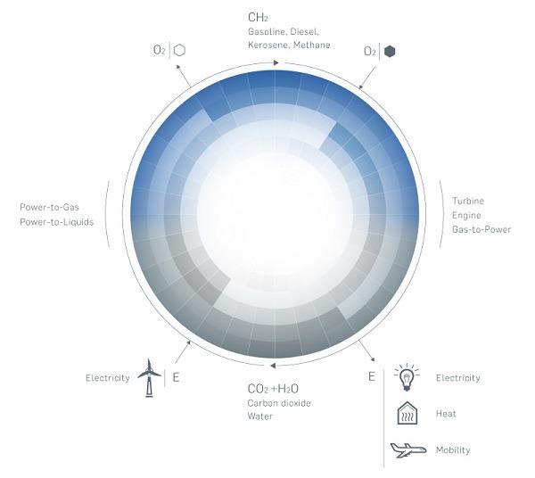 Trasformare l'acqua in petrolio: possibile grazie ad un'invenzione tedesca?