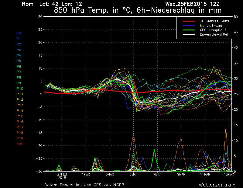 Spaghi ensemble GFS di Roma, si nota il calo termico in quota a partire dal 5 Marzo - wetterzentrale