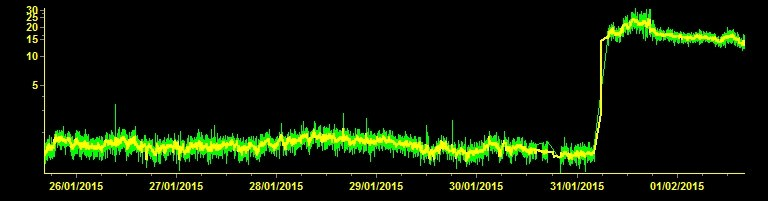 Tremore vulcanico costante dopo l'aumento di ieri sera - INGV
