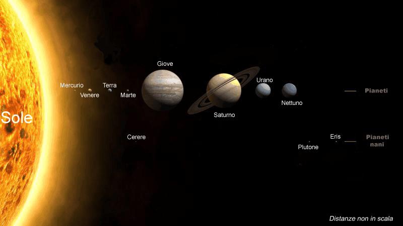 Il sistema solare è il sistema planetario costituito da una varietà di corpi celesti mantenuti in orbita dalla forza di gravità del Sole