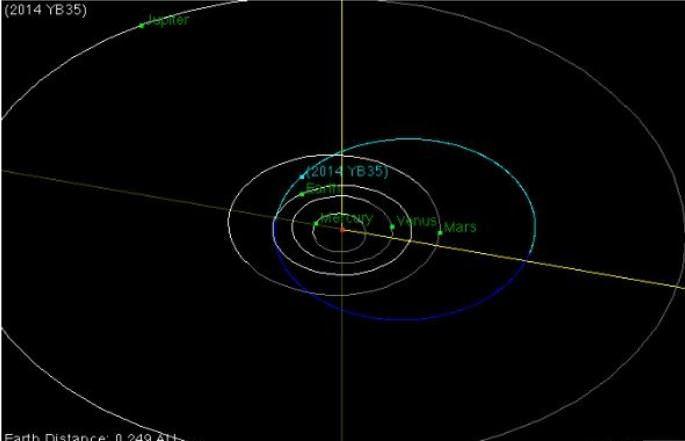 Asteroide 2014 YB35 transiterà nella giornata di oggi, 26 Marzo 2015, in prossimità della Terra - NASA