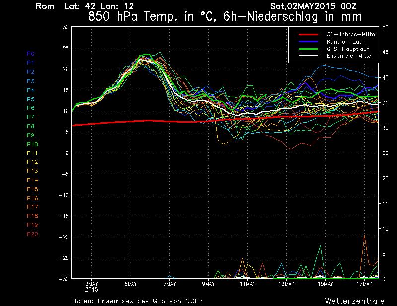 Ondata di caldo in arrivo, leggermente diminuita la durata ma non l'intensità - Wetterzentrale.de